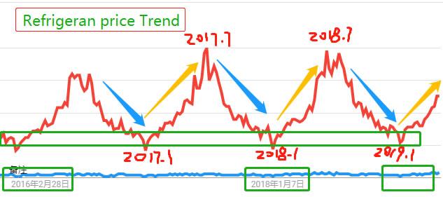 Refrigerant gas price trend